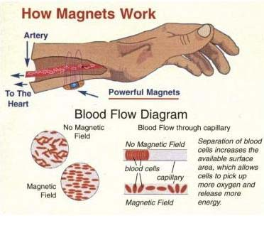Magnetic Therapy Alternative Healing